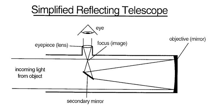 simple telescope diagram simple hr diagram color abrams planetarium telescope information page