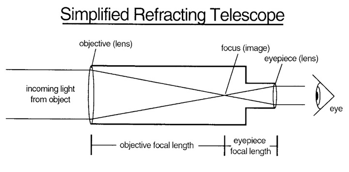 Reflecting Telescope Diagram